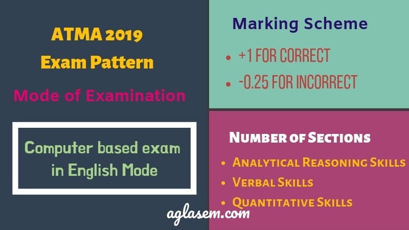 ATMA 2019 Exam Pattern