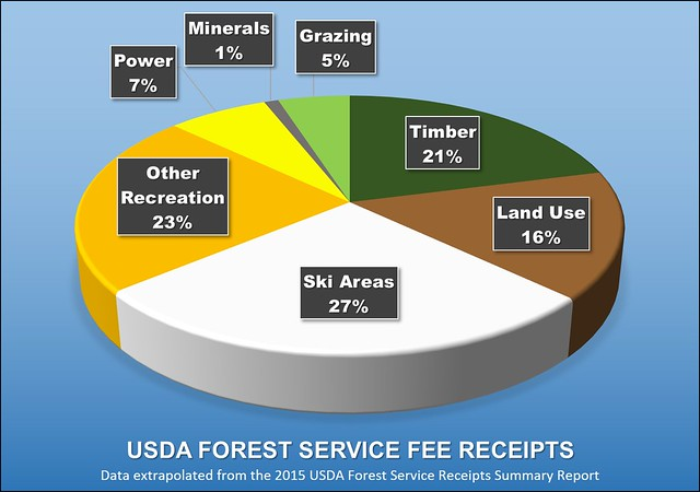 USDA Forest Service Fee Receipts Chart
