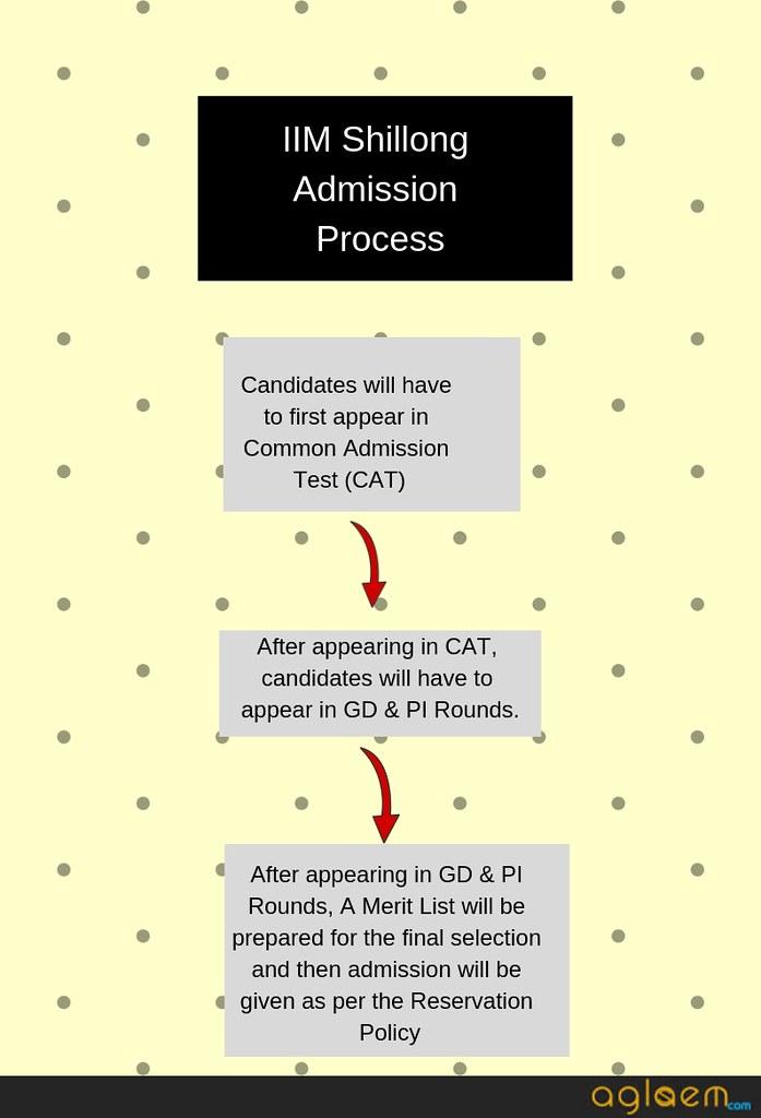 IIM Shillong Admission Criteria