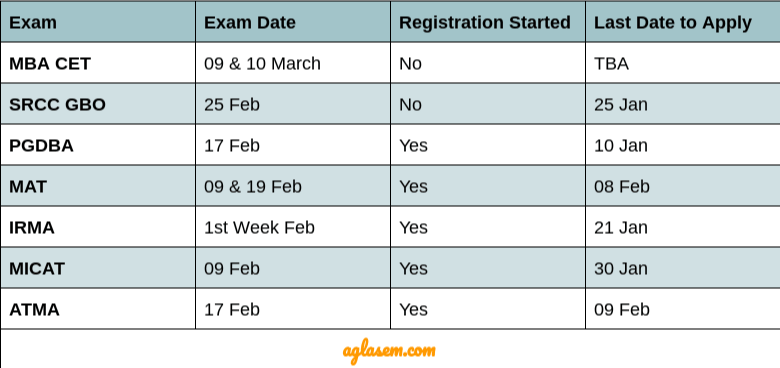 MBA Entrance Exams To Appear in 2019