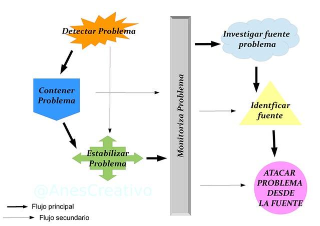 Diagrama, estrategia para resolver problemas.