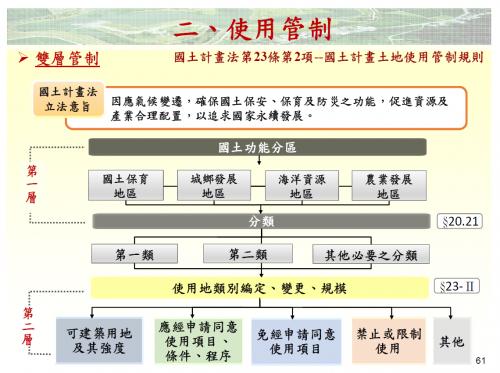 國土計畫的雙層管制(資料來源:賴宗裕)