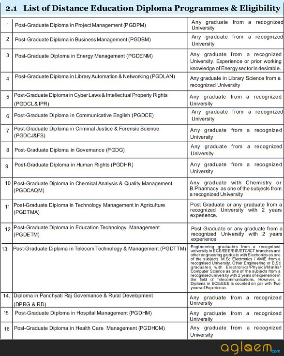 University of Hyderabad Distance Education Admission 2019