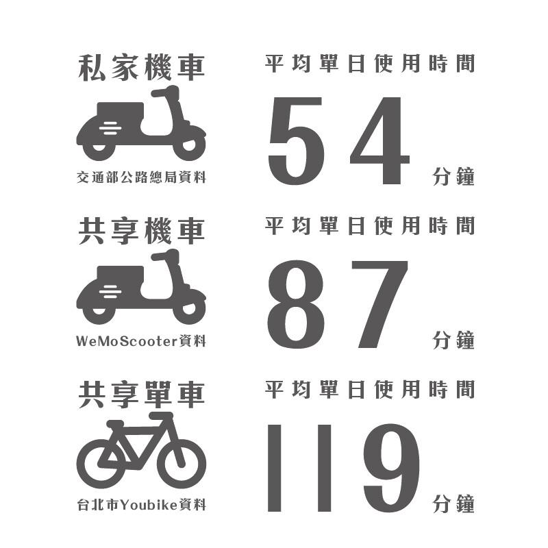 私人機車、共享電動機車與共享單車的使用率比較。製圖:環境資訊中心。