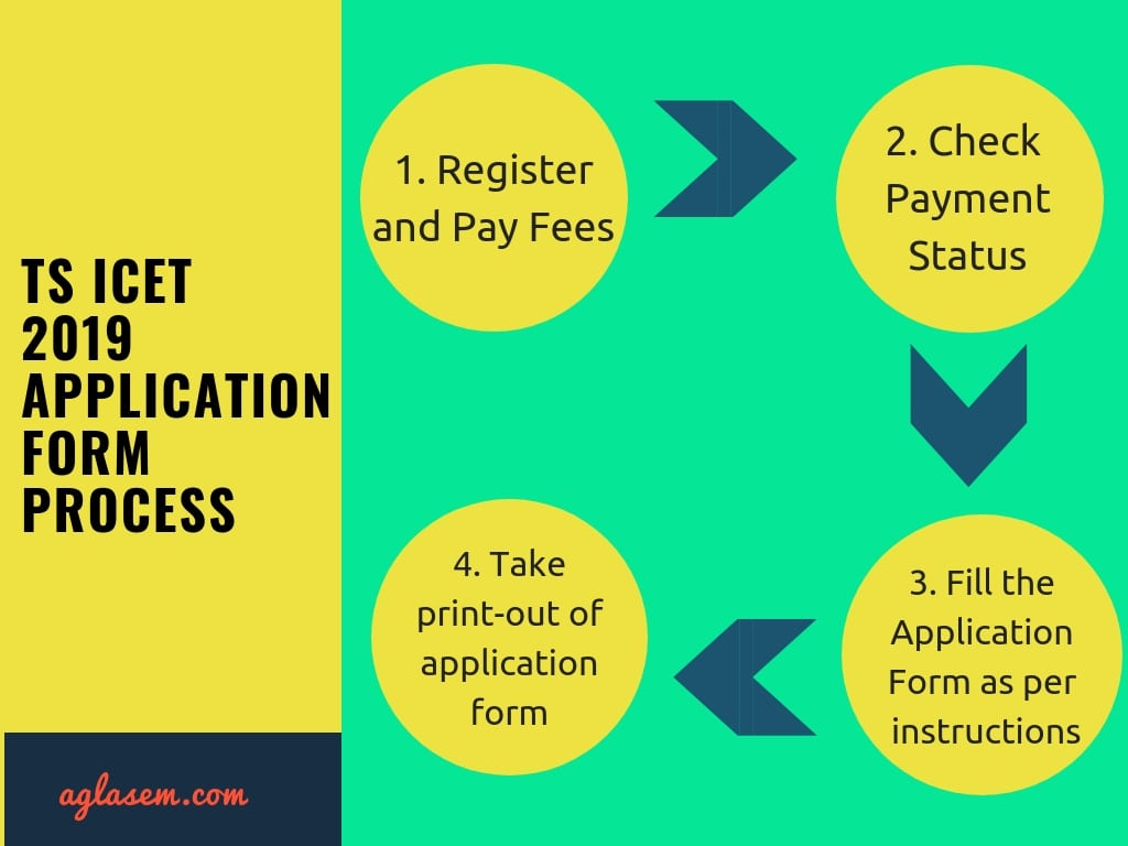 TS ICET 2019 Apply Online