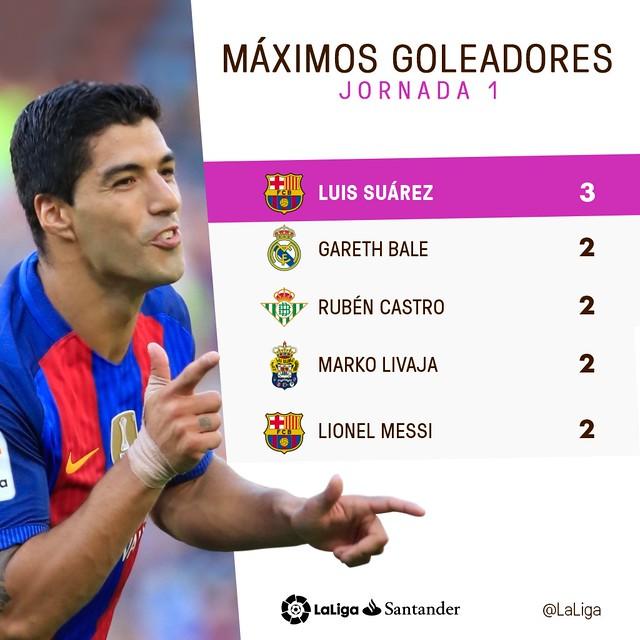 La Liga (Jornada 1): Máximos Goleadores