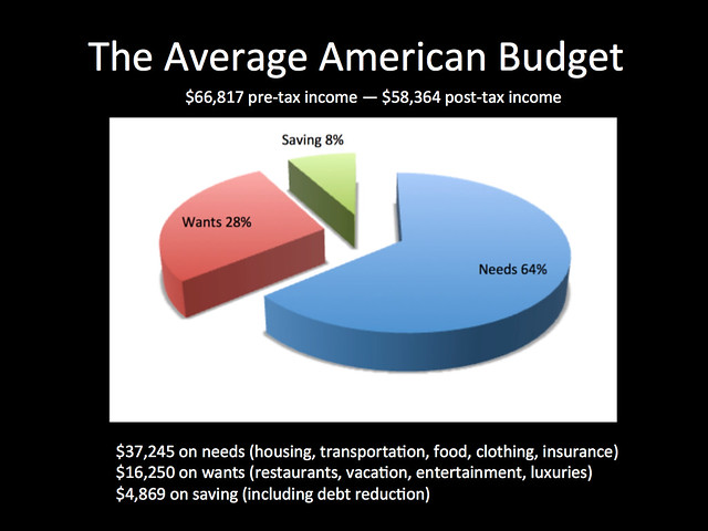 The Average American Budget