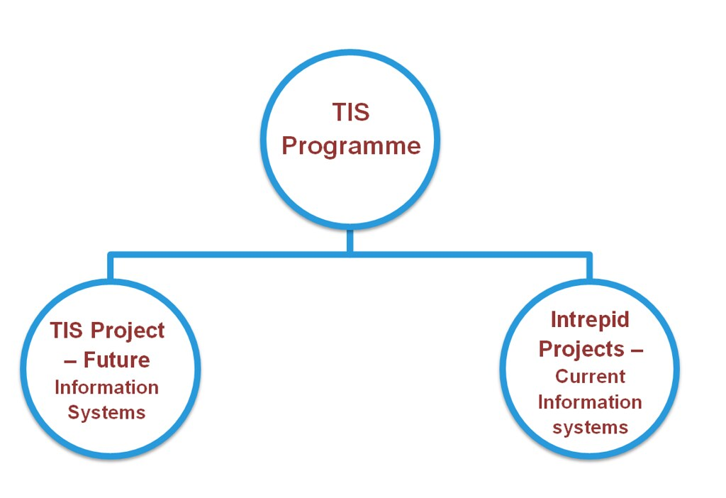 Trainee Information System Programme