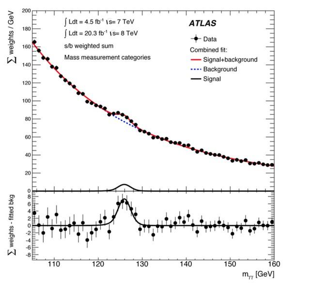 higgs-boson-graph