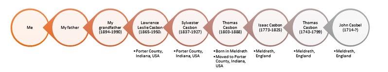 My ancestry chart