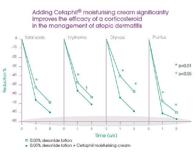 Cetaphil Moisturizing Cream Study