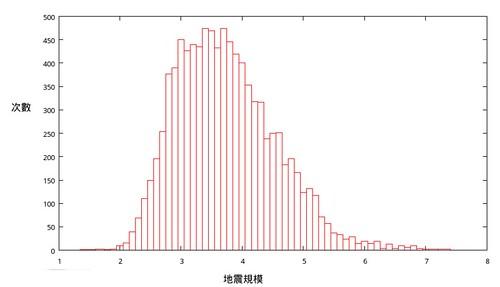 地震規模次數