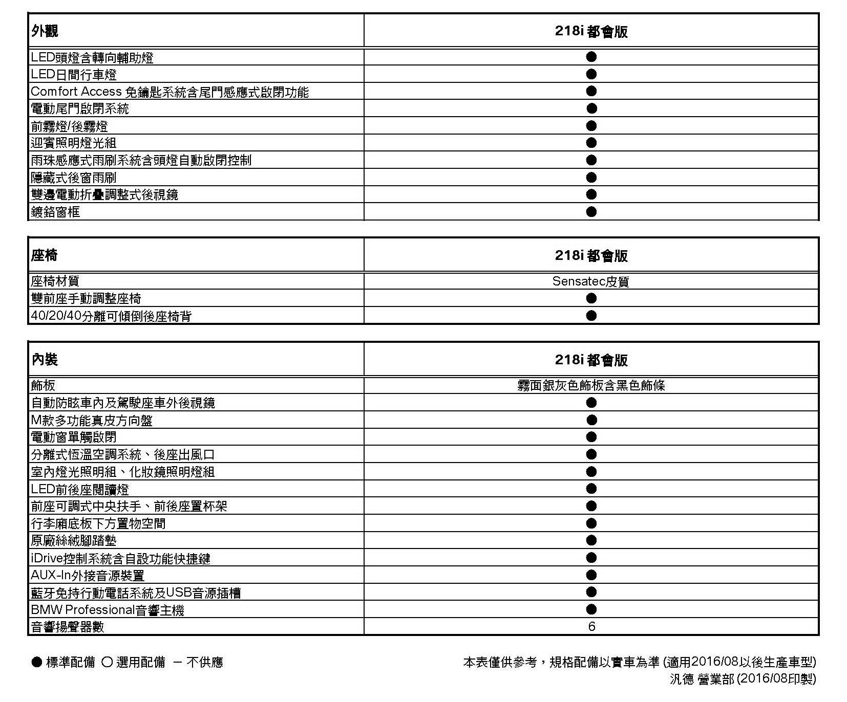 2系列Active Tourer(F45)規格配備表(2016-08) 957_頁面_2