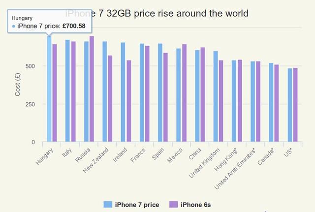 iPhone 7 eladási árak világszerte