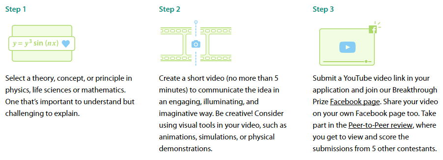 Steps to submit the videos