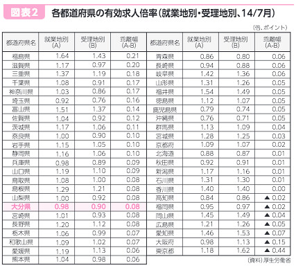 各都道府県の有効求人倍率(就業地別・受理地別、14/7月)