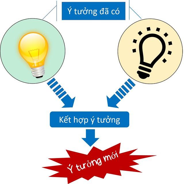 Ket-hop-y-tuong