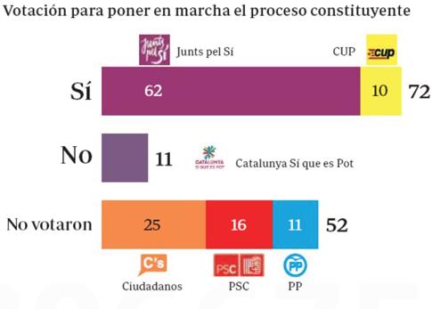16g28 ABC Voto proceso constituyente