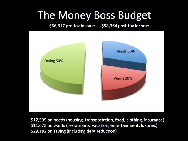 The Money Boss Budget