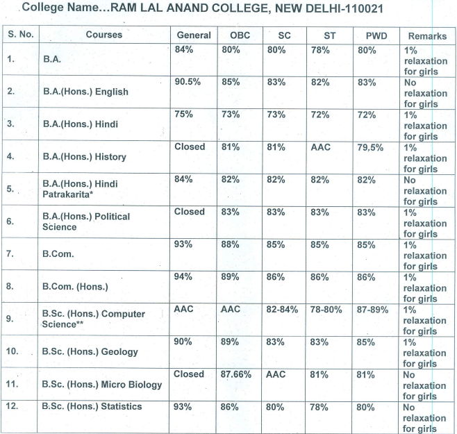 Ram Lal Anand College Fourth Cut Off 2016