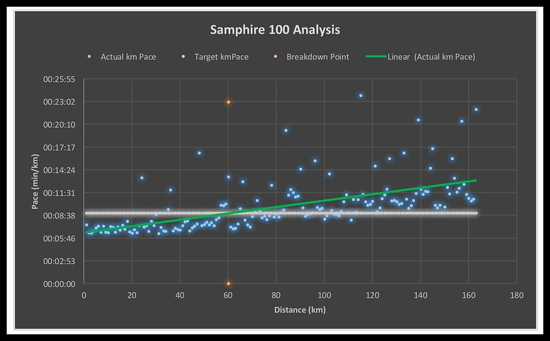 Samphire 100 Analysis