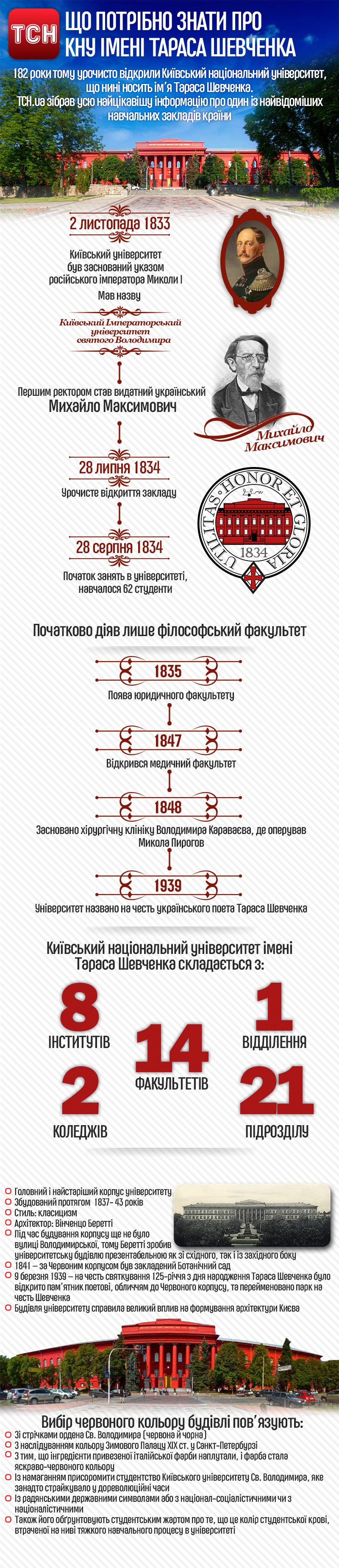 КНУ ім. Шевченка